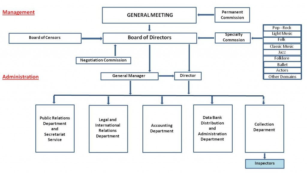 Organisational Chart of CREDIDAM